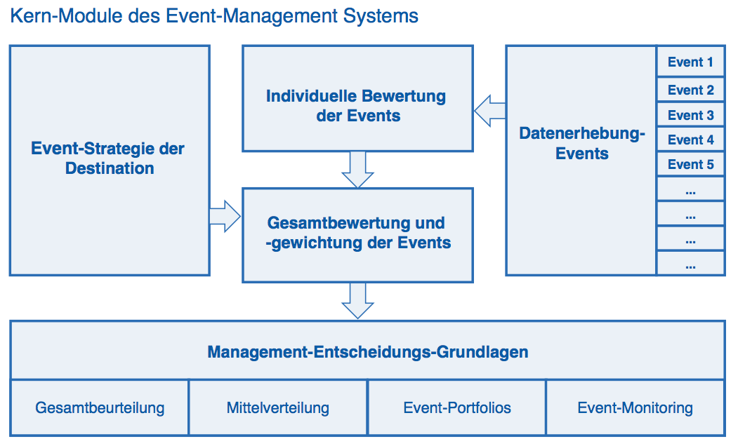 Event Management SystemEvent Management System - Event Analytics